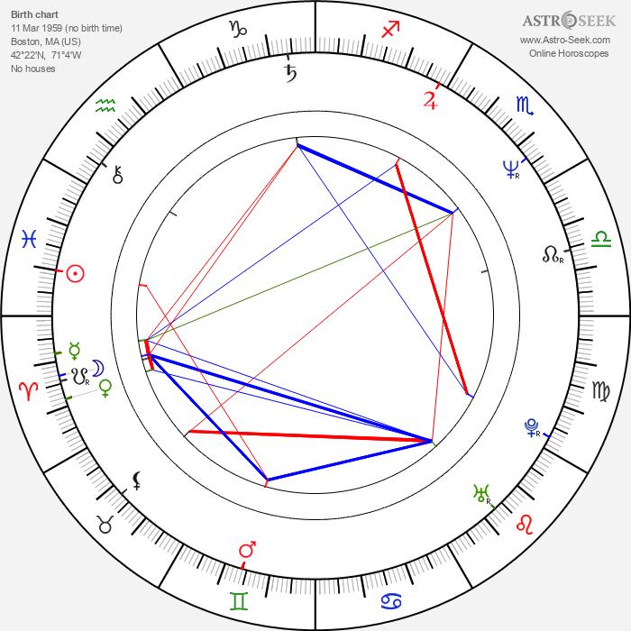 Manuel Siebenmann - Astrology Natal Birth Chart