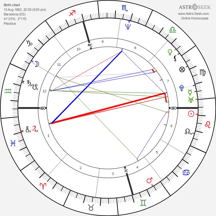 Manuel Valls - Astrology Natal Birth Chart