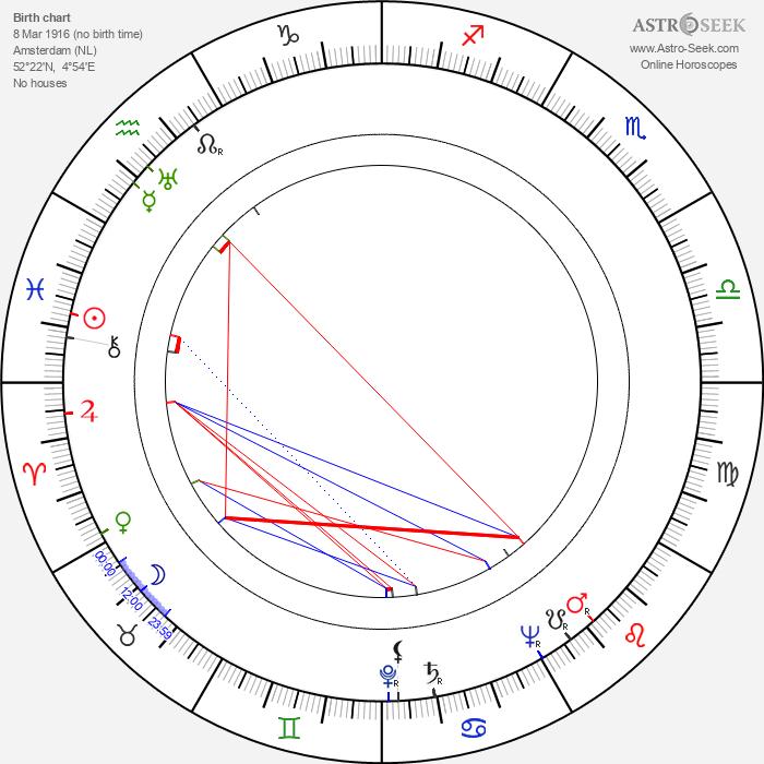Manuel van Loggem - Astrology Natal Birth Chart