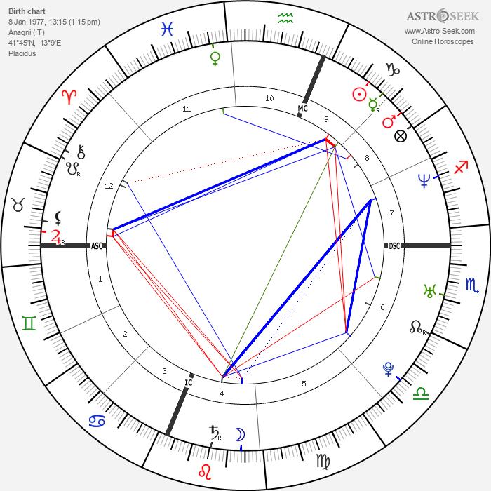 Manuela Arcuri - Astrology Natal Birth Chart