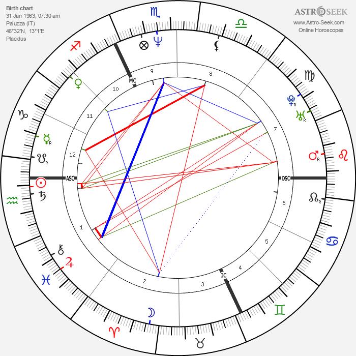 Manuela Di Centa - Astrology Natal Birth Chart