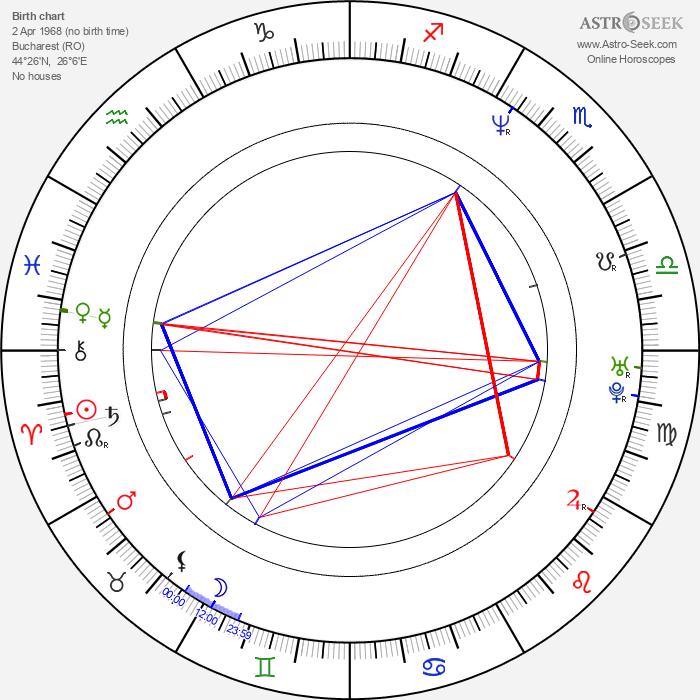Manuela Harabor - Astrology Natal Birth Chart