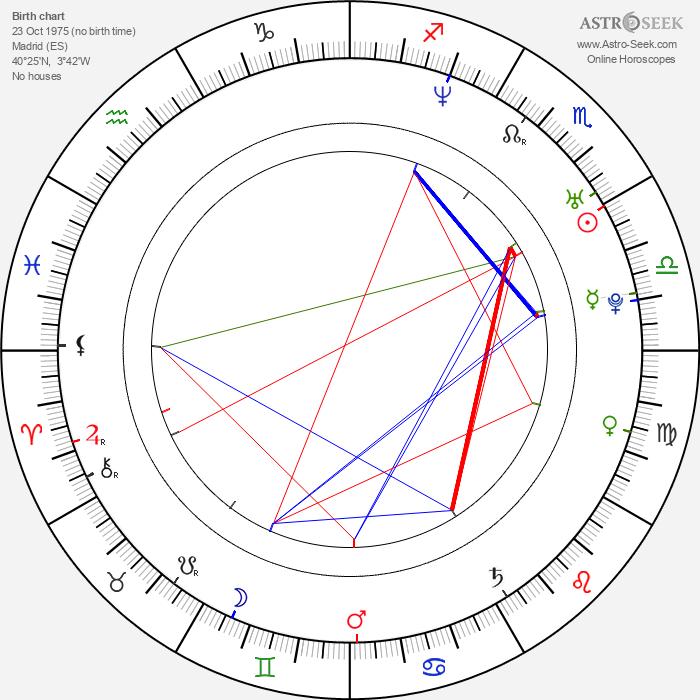 Manuela Velasco - Astrology Natal Birth Chart