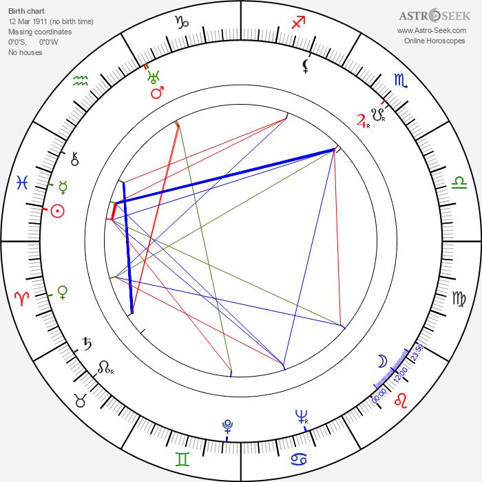 Manyi Kiss - Astrology Natal Birth Chart