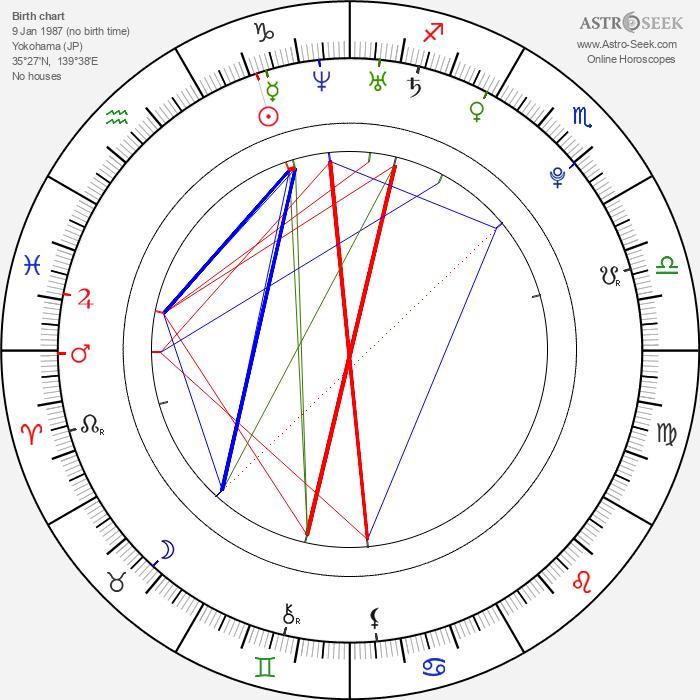 Mao Inoue - Astrology Natal Birth Chart