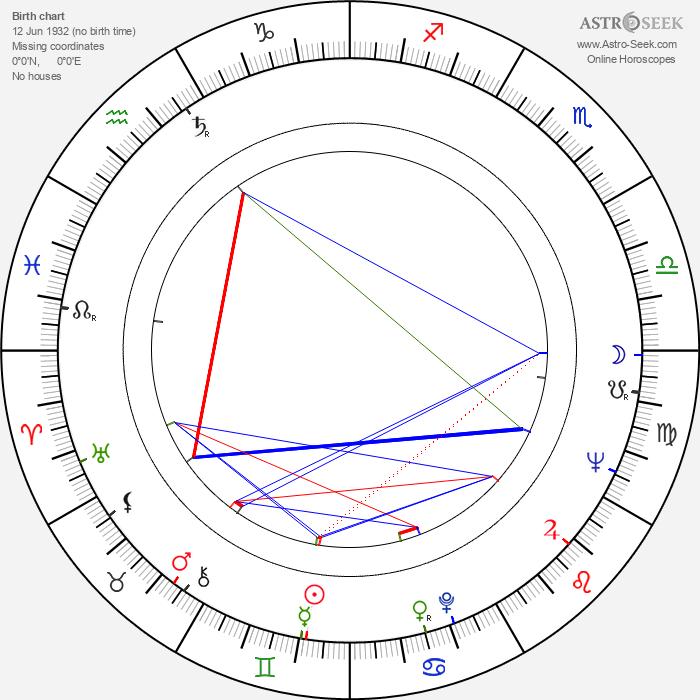 Mara Berni - Astrology Natal Birth Chart