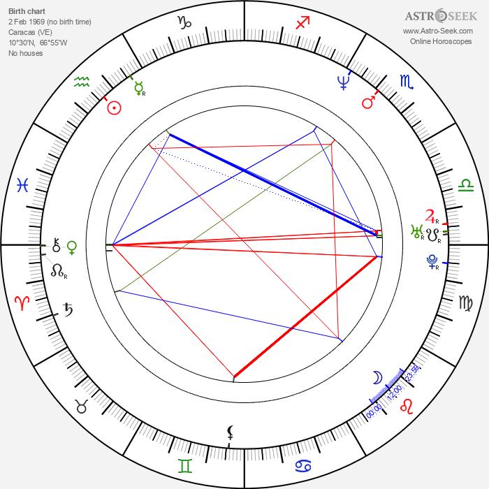 Mara Croatto - Astrology Natal Birth Chart