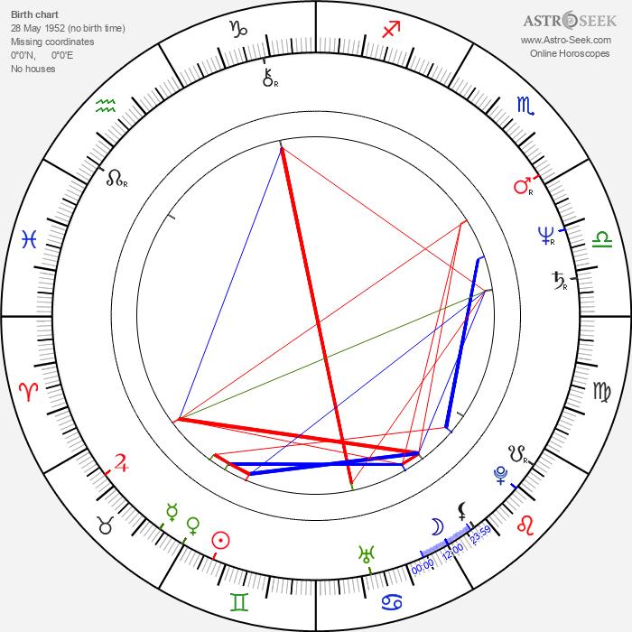 Mara Manzan - Astrology Natal Birth Chart