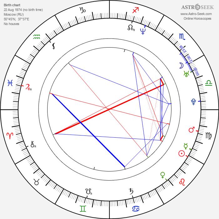 Marat Basharov - Astrology Natal Birth Chart