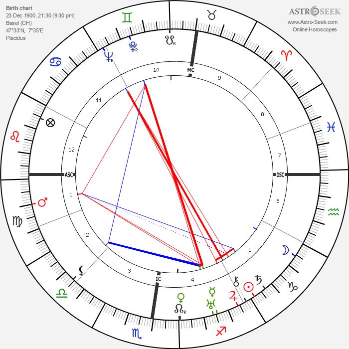 Marc Allégret - Astrology Natal Birth Chart