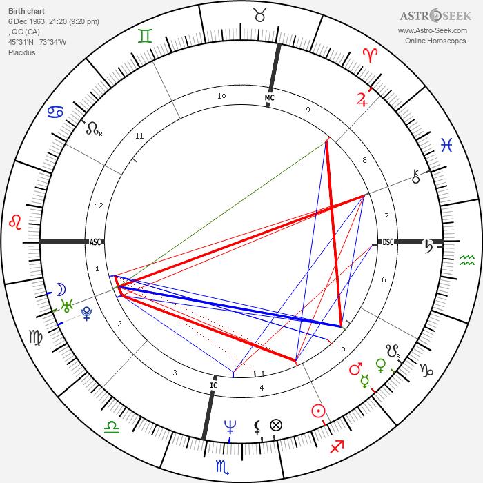 Marc-André Coallier - Astrology Natal Birth Chart