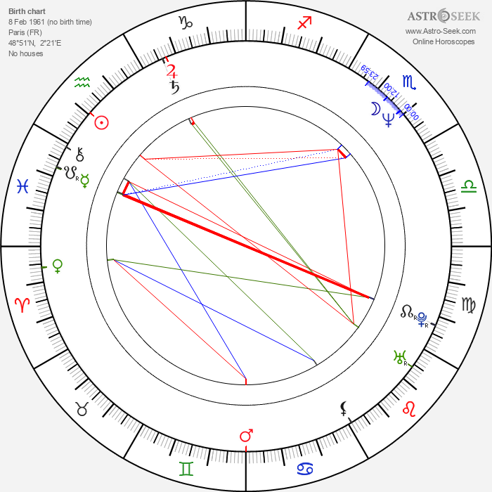 Marc Andréoni - Astrology Natal Birth Chart