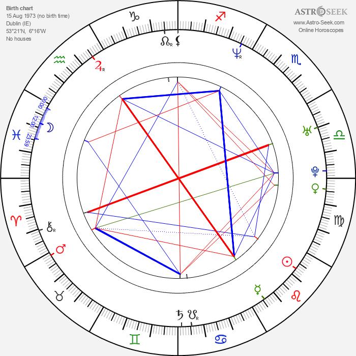 Marc Bannerman - Astrology Natal Birth Chart