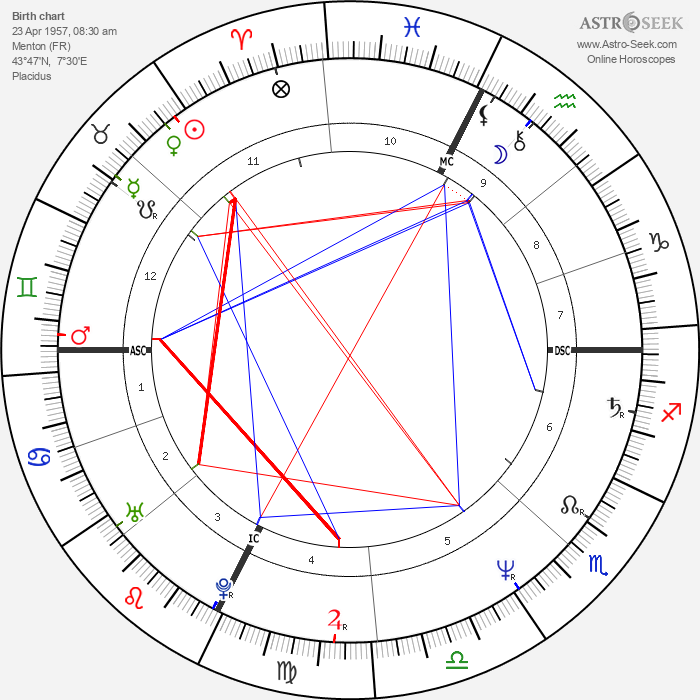Marc Barani - Astrology Natal Birth Chart