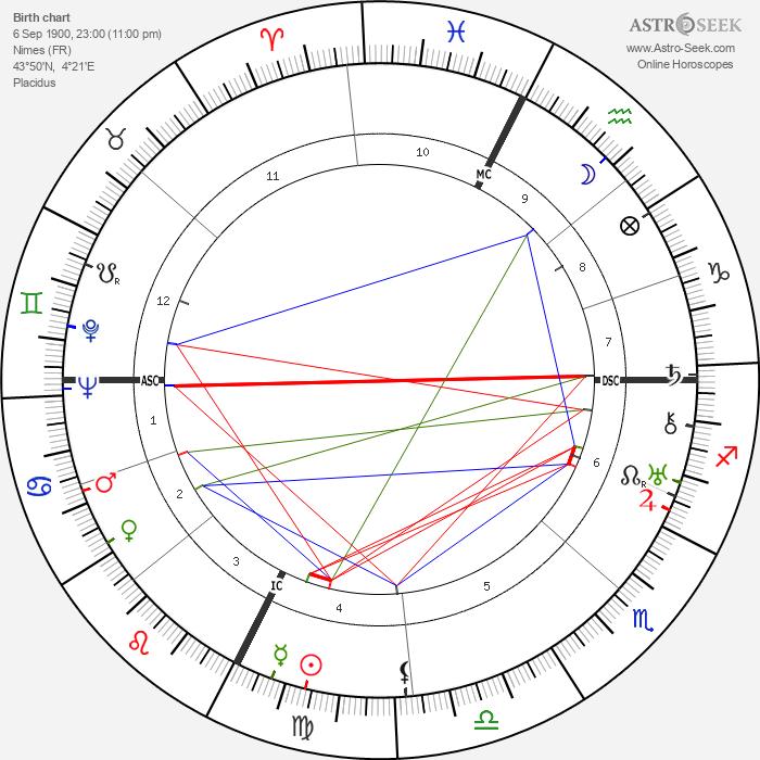 Marc Bernard - Astrology Natal Birth Chart