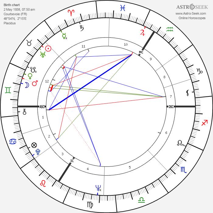 Marc Blondel - Astrology Natal Birth Chart