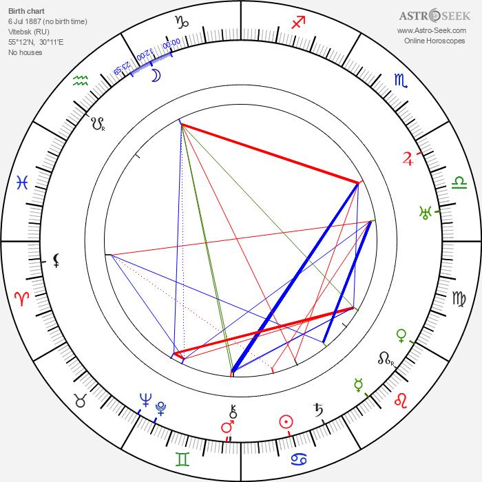 Marc Chagall - Astrology Natal Birth Chart