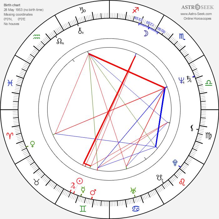 Marc Di Napoli - Astrology Natal Birth Chart