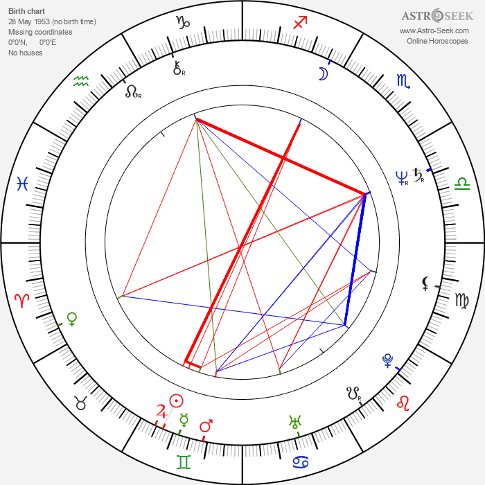 Marc Di Napoli - Astrology Natal Birth Chart