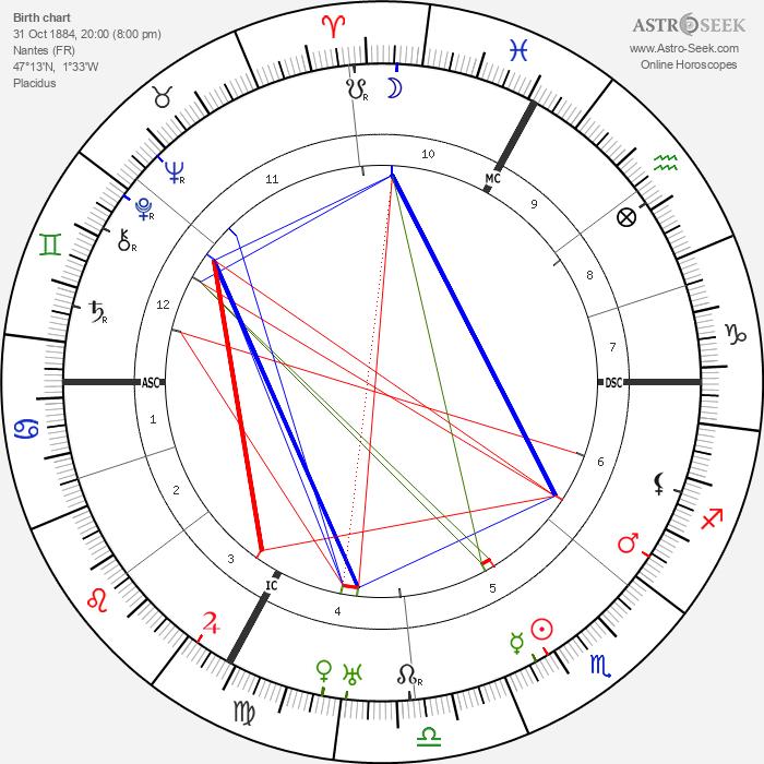 Marc Elder - Astrology Natal Birth Chart