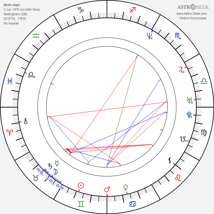 Marc Forby - Astrology Natal Birth Chart