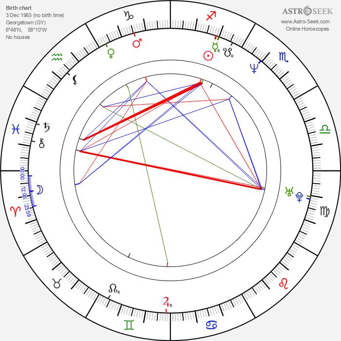 Marc Gomes - Astrology Natal Birth Chart