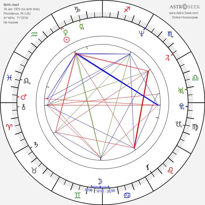 Marc Joseph - Astrology Natal Birth Chart