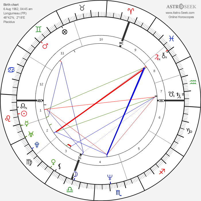 Marc Lavoine - Astrology Natal Birth Chart