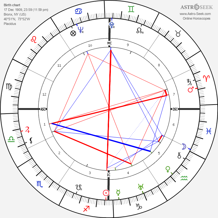 Marc Lawrence - Astrology Natal Birth Chart