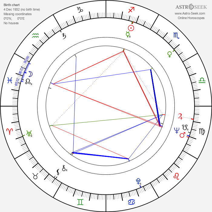Marc Michel - Astrology Natal Birth Chart
