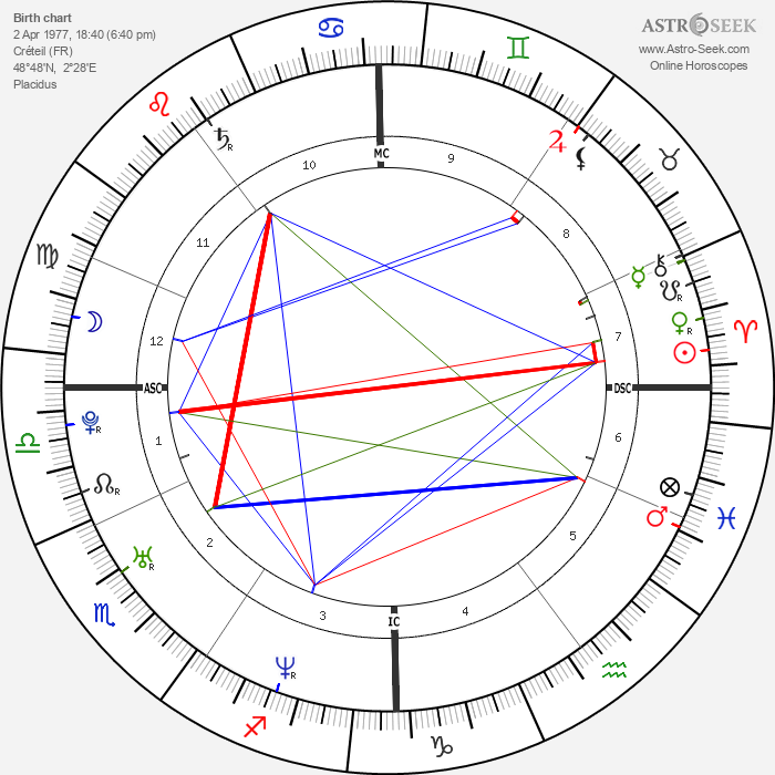 Marc Raquil - Astrology Natal Birth Chart
