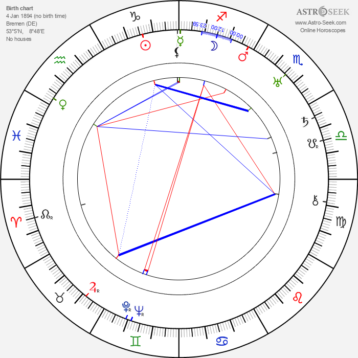 Marc Roland - Astrology Natal Birth Chart