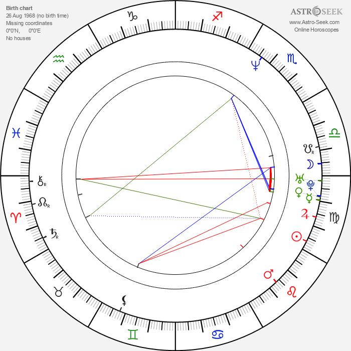 Marc Rothemund - Astrology Natal Birth Chart