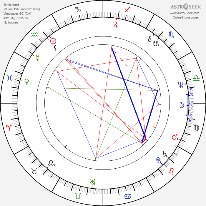 Marc Singer - Astrology Natal Birth Chart
