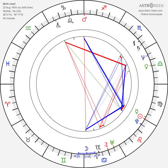 Marc Vann - Astrology Natal Birth Chart