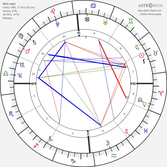 Marc Veyrat-Durebex - Astrology Natal Birth Chart
