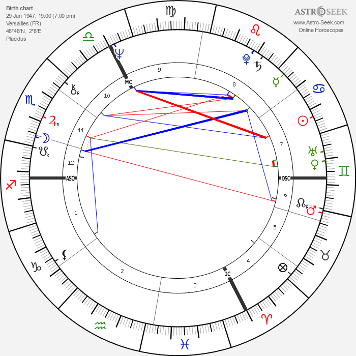 Marc Villard - Astrology Natal Birth Chart