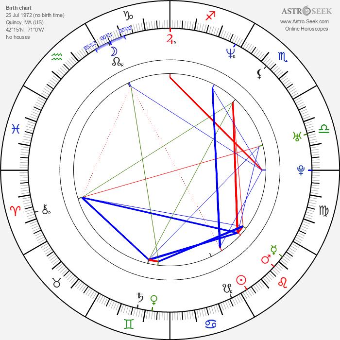 Marc Vos - Astrology Natal Birth Chart