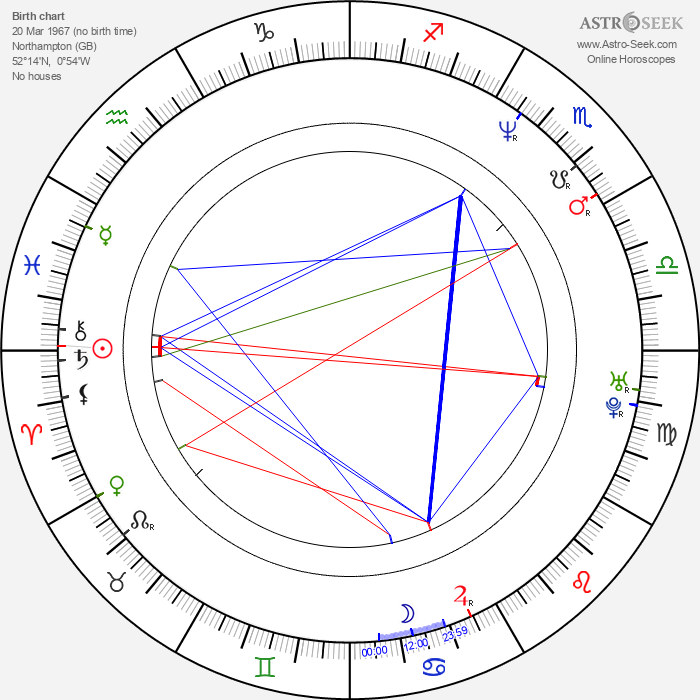 Marc Warren - Astrology Natal Birth Chart