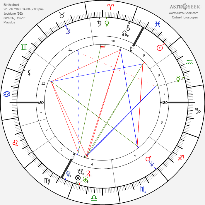 Marc Wilmots - Astrology Natal Birth Chart