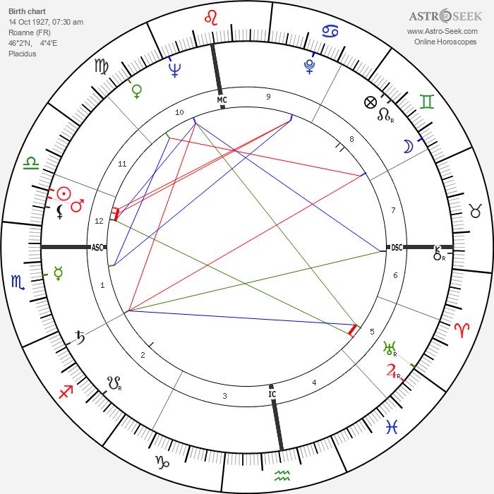 Marcel Auclair - Astrology Natal Birth Chart