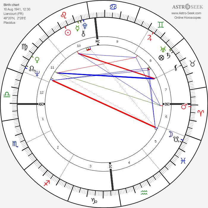 Marcel Barbeault - Astrology Natal Birth Chart