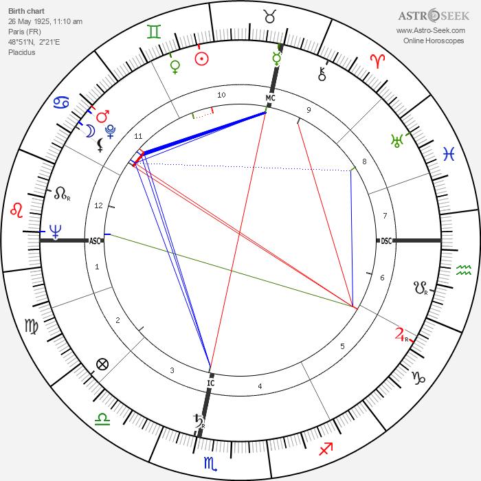 Marcel Bluwal - Astrology Natal Birth Chart