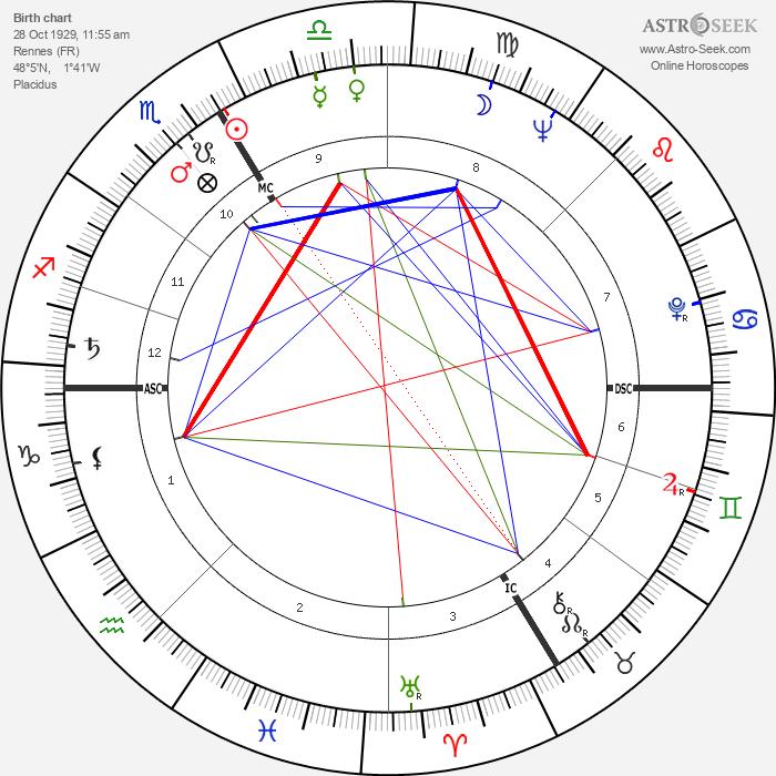 Marcel Bozzuffi - Astrology Natal Birth Chart
