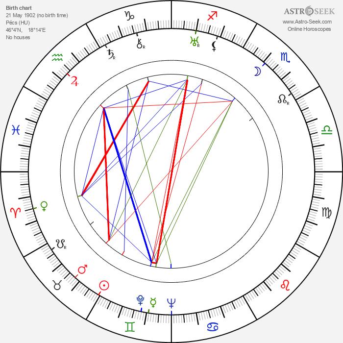 Marcel Breuer - Astrology Natal Birth Chart