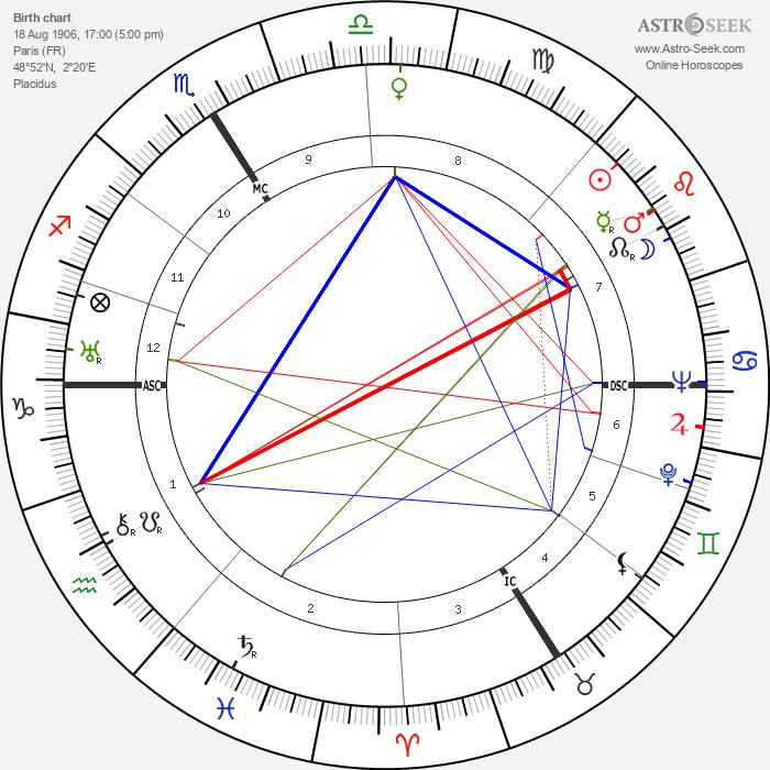 Marcel Carné - Astrology Natal Birth Chart