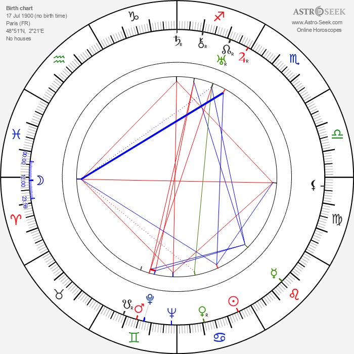 Marcel Dalio - Astrology Natal Birth Chart