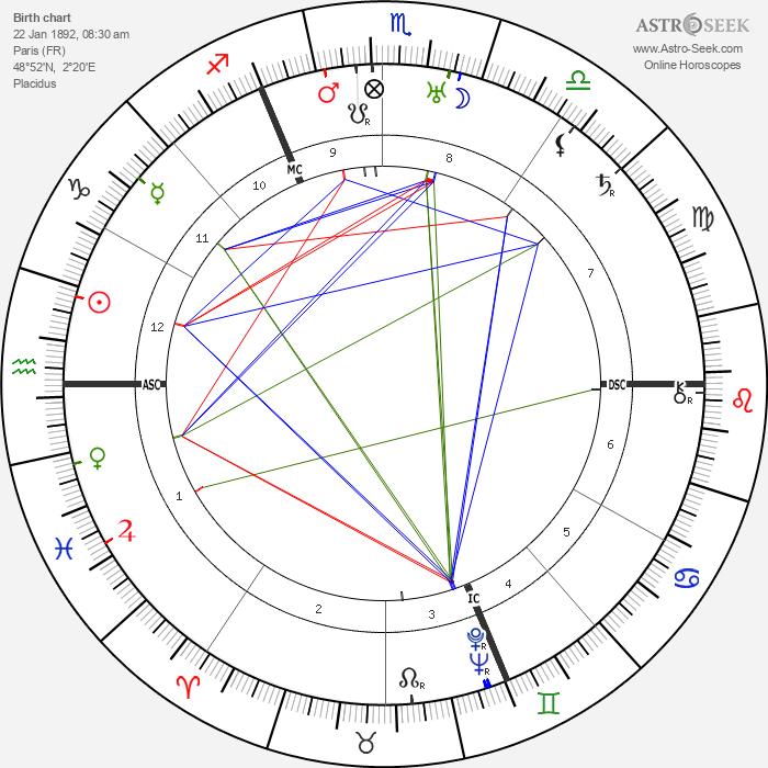 Marcel Dassault - Astrology Natal Birth Chart