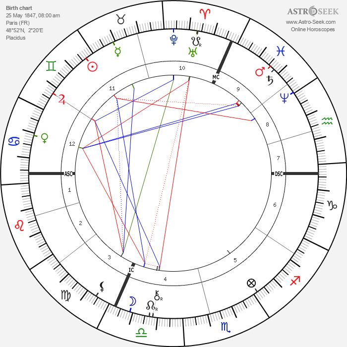Marcel Deslignière - Astrology Natal Birth Chart