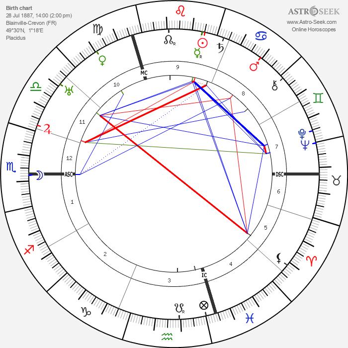 Marcel Duchamp - Astrology Natal Birth Chart